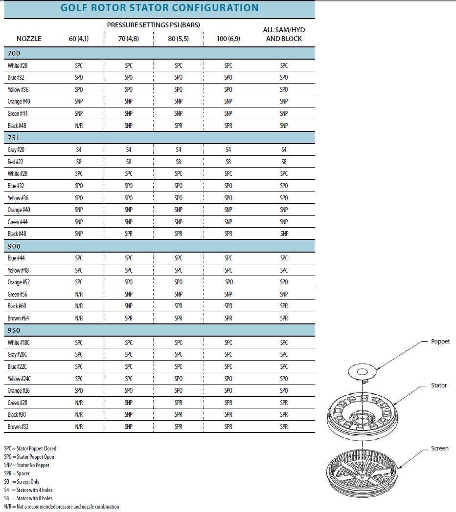 Rain Bird Golf Rotor Stator Configuration Table